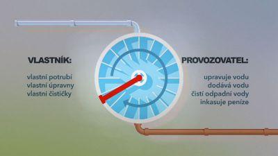 Ceny vody v ČR