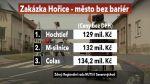 Zakázka Hořice – město bez bariér